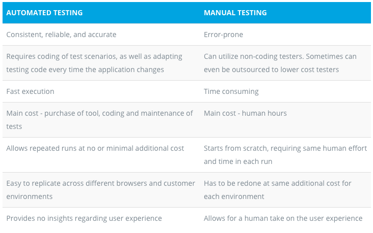 manual and automation testing tools